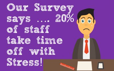Our Survey says …. 20% of staff take time off with Stress!